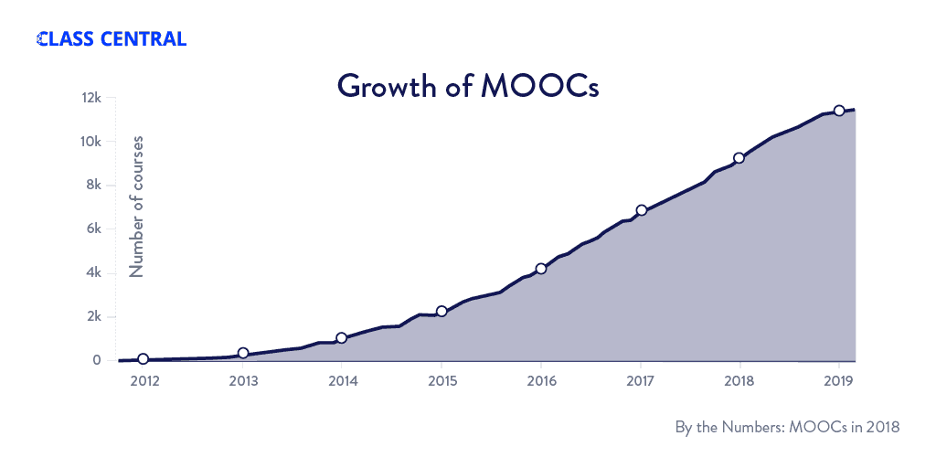 Growth of MOOCs